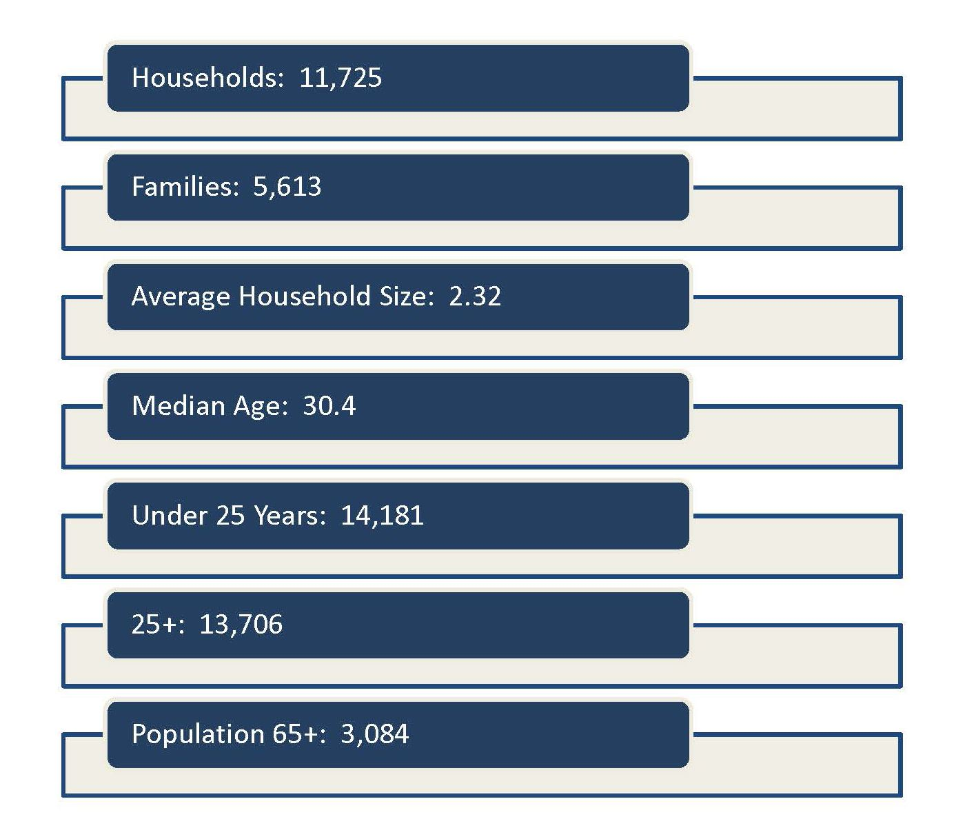Demographic Chart for city information.